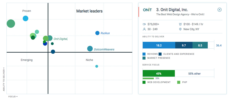 onit digital leaders matrix